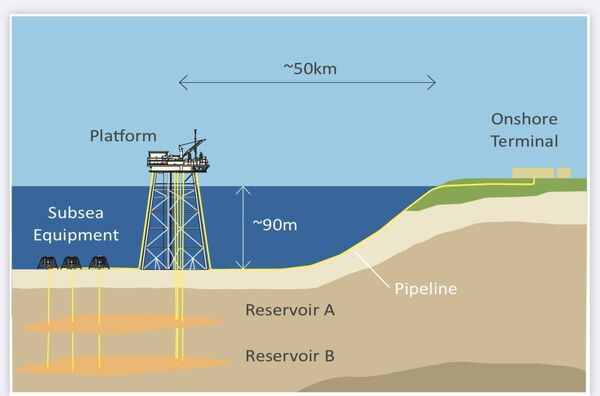 Kinsale gas platform to be de-commissioned. Graphic show the size of the platform and the routes to the oil beds that are not visible above water.