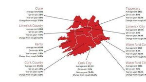Average rent for a property in Cork city is now €1,331 a month