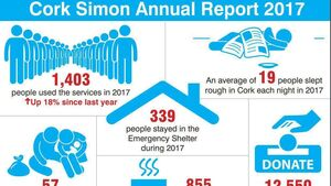 Record numbers and longer stays at Cork Simon shelter